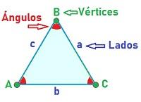 Aprende Los Triángulos Clases Y Puntos Notables